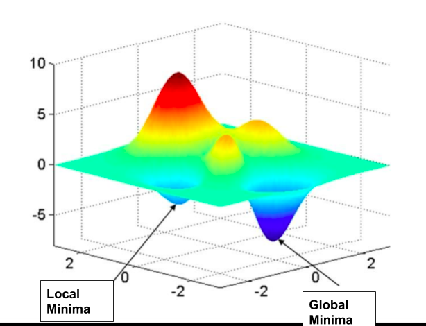 Local Minima and Global Minima in 3-dimensional space