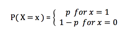 Probability mass function of Bernoulli Distribution