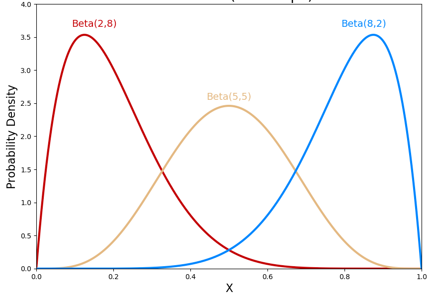 Change in Prior Distributions (Beta Distribution)