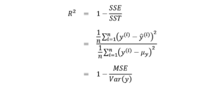 R-Squared as a function of MSE