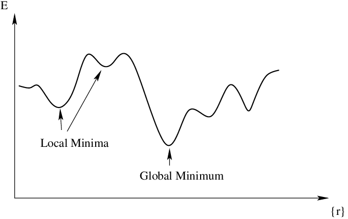 Local Minima vs Global Minima