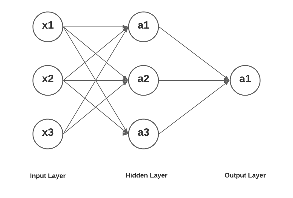 Neural Network with Input layer, hidden layer and output layer