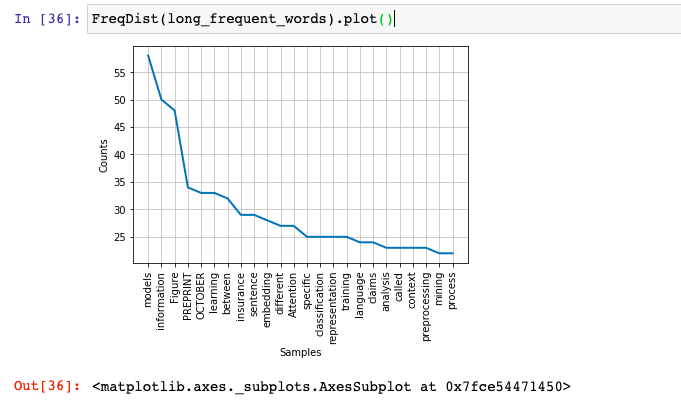 Frequency distribution plot for words in the text extracted from PDF file