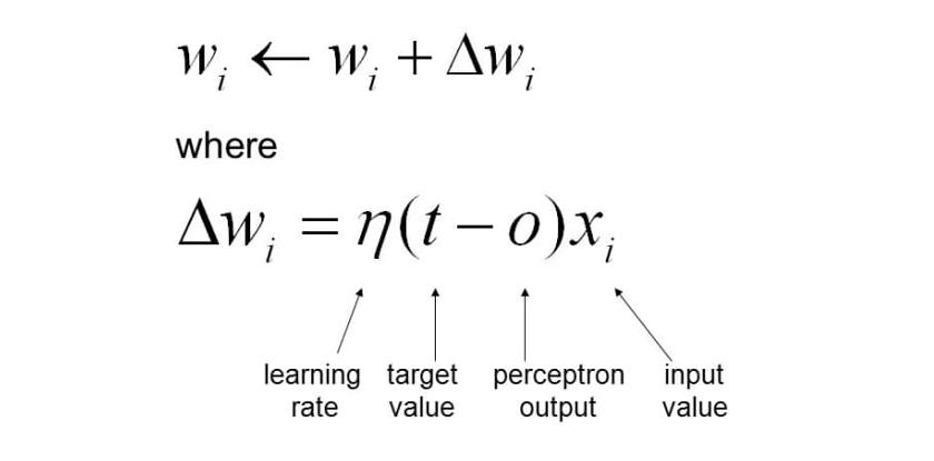 Weight update rule of Perceptron learning algorithm