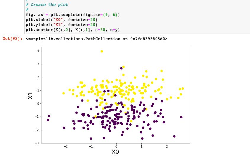Classification data set using make_classification method