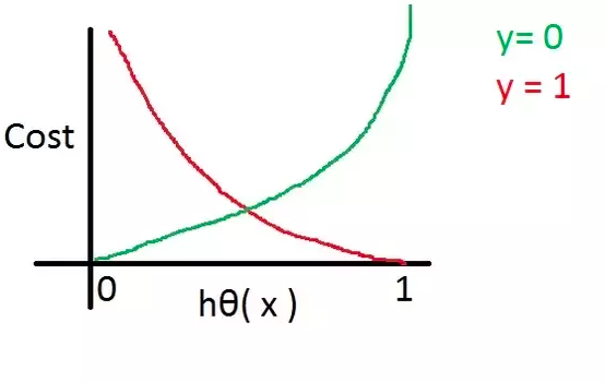 Understanding cross-entropy or log loss function for Logistic Regression