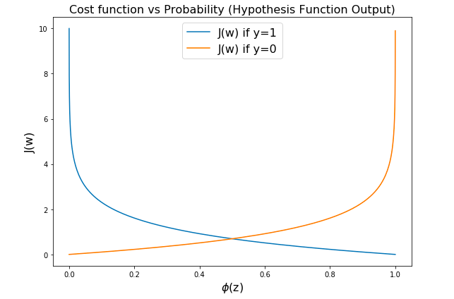 Cross Entropy Loss Function Plot