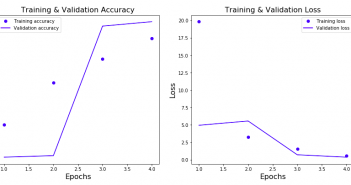 Training & Validation Accuracy & Loss of Keras Neural Network Model