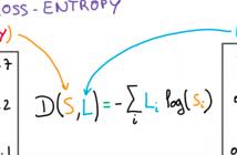 Cross Entropy Loss Function
