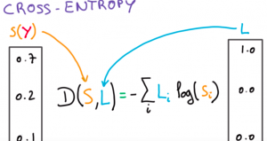 Cross Entropy Loss Function