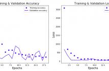 Keras Neural network for regression problem