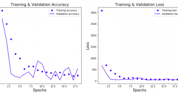 Keras Neural network for regression problem