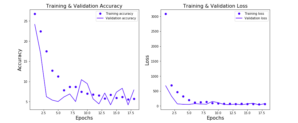 Learning curve of neural network for regression problem
