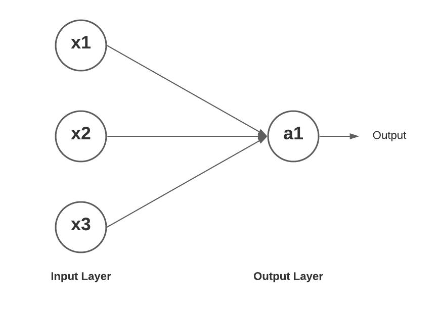 Perceptron - Single-layer neural network