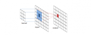 Convolution operation of image and kernel function