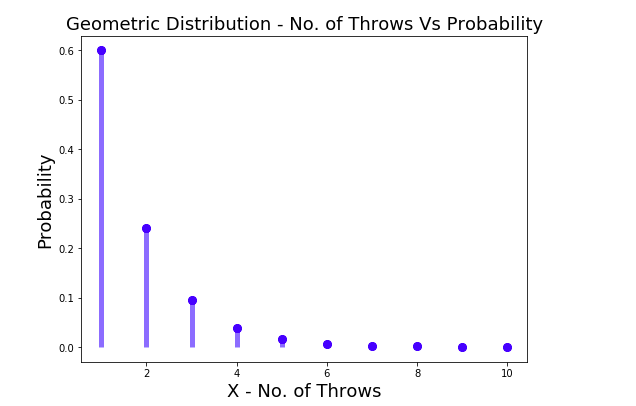 Geometric Probability Distribution Plot