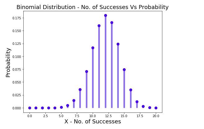 Binomial Distribution Plot