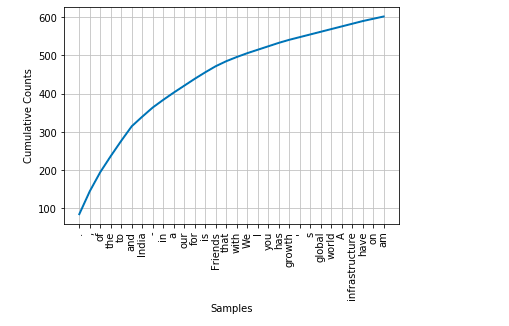 Frequency distribution plot