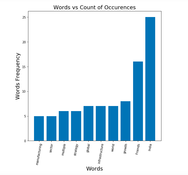 Words Frequency Distribution