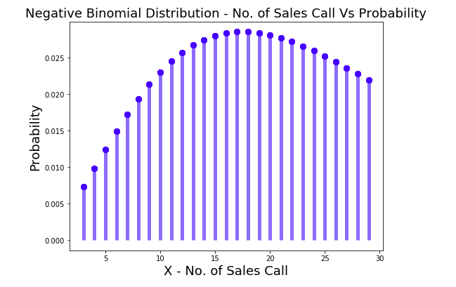 Negative Binomial Probability Distribution