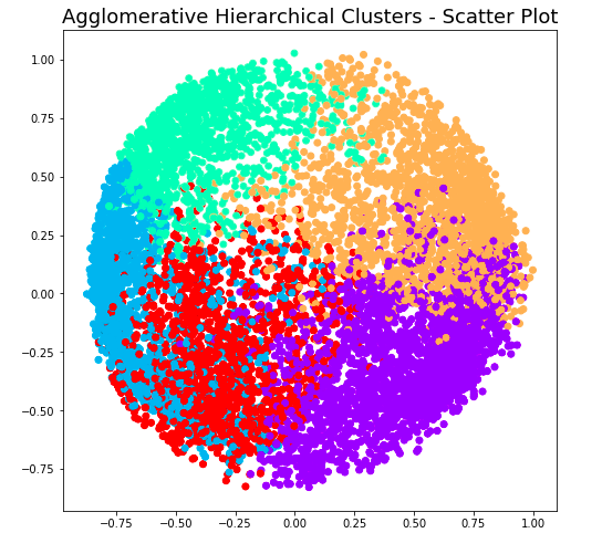 Agglomerative Hierarchical Clustering - 5 Clusters