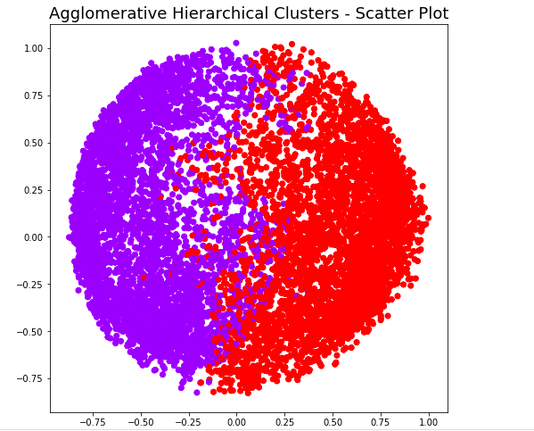 Agglomerative Hierarchical Clustering - 2 Clusters