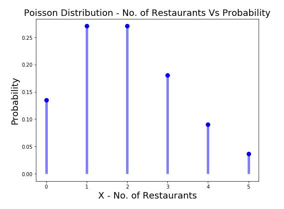 Poisson Probability Distribution (X = No. of Restaurants in 10 KM)