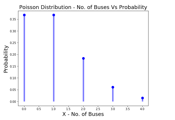 Poisson Probability Distribution (X = No. of Buses in 30 Min)