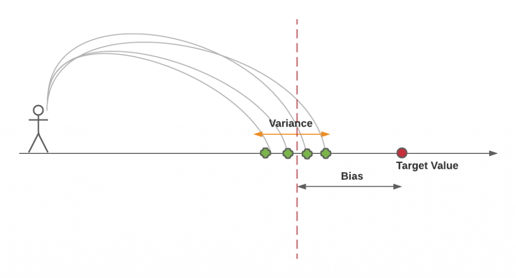 Bias-Variance Intuition