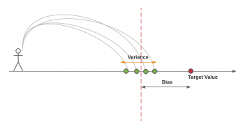 Bias variance concepts and interview questions