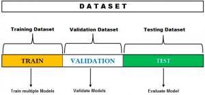 Hold-out-method-Training-Validation-Test-Dataset
