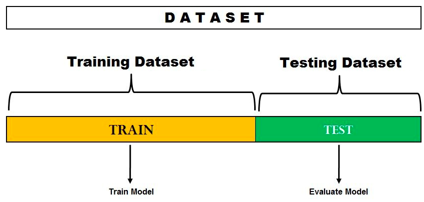 Hold-out method for model evaluation