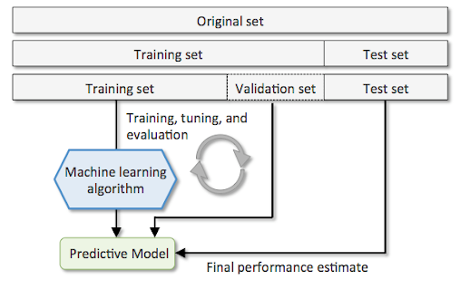 Hold out method for model selection