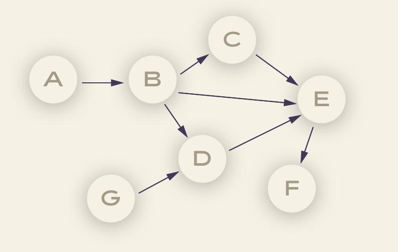Sample Directed Acyclic Graph (DAG)