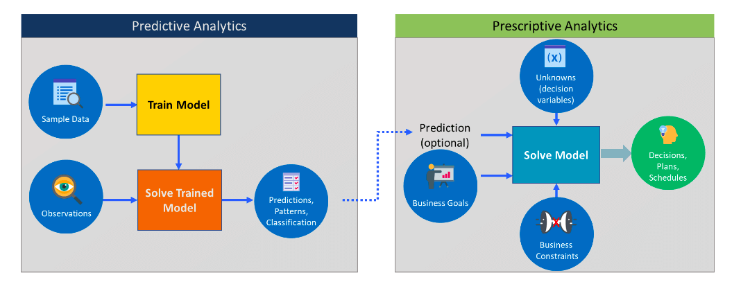 Difference between Predictive & Prescriptive Analytics