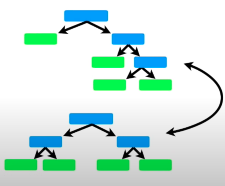 decision trees in random forest