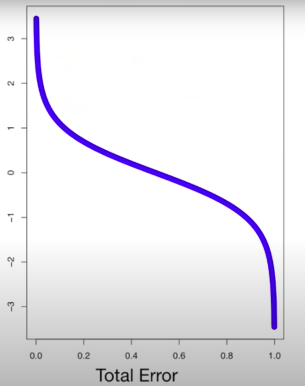 Amount of Say or Weight vs Total Error of Decision Stump