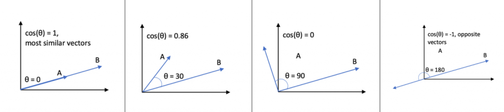 Cosine Similarity between two vectors