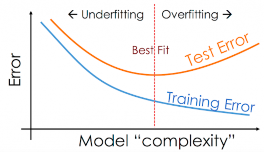 Overfitting and Underfitting represented using model error vs complexity