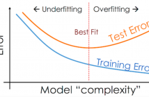 Overfitting and underfitting represented using Model error vs complexity plot