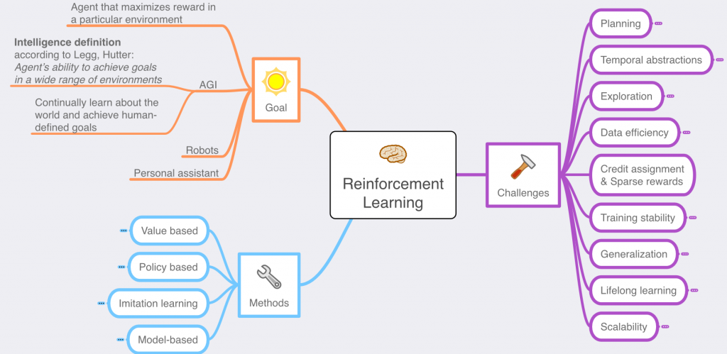 Reinforcement learning mind map