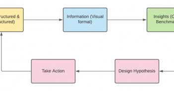 data to insights to action - actionable insights examples
