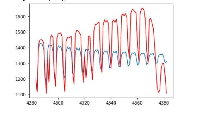 Time-series AutoReg Model Prediction Plot