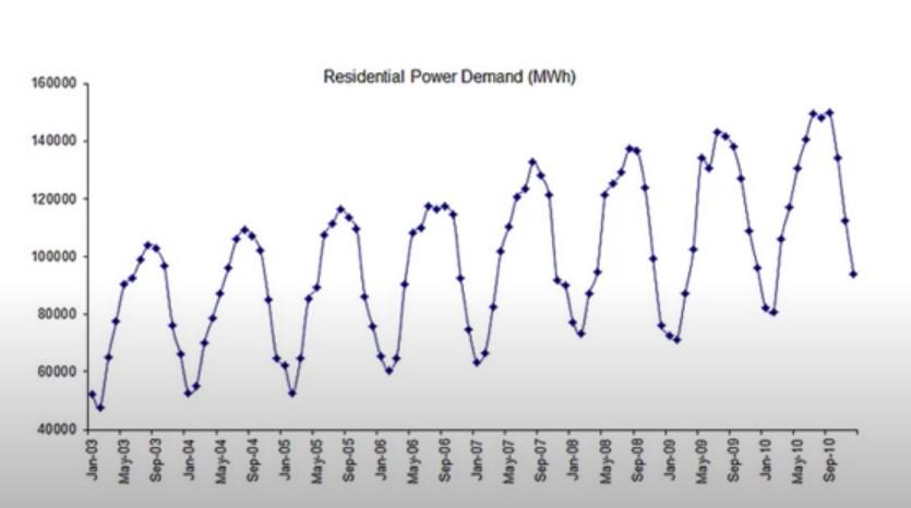 autoregressive model - time series forecasting