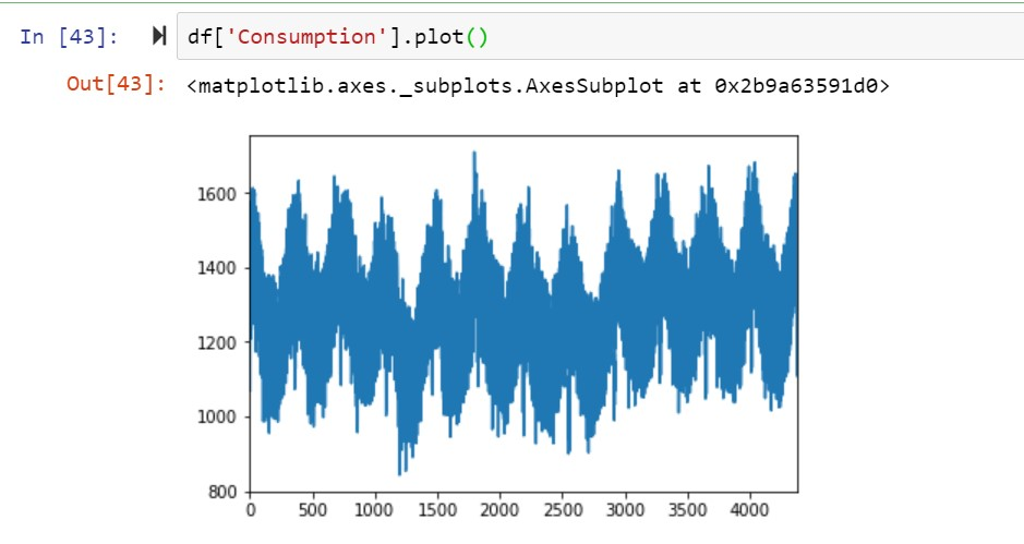 Time-series plot representing electricity consumption
