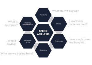 What is spend analytics