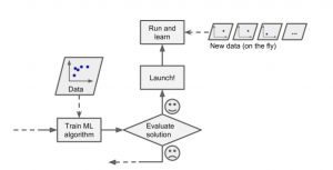 online learning - machine learning system