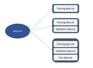 Training, validation and test data set