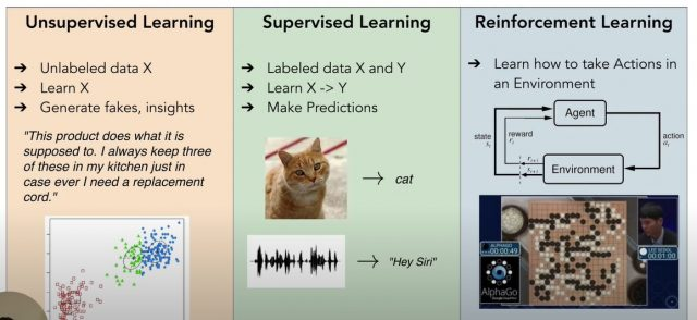 Types of machine learning problems