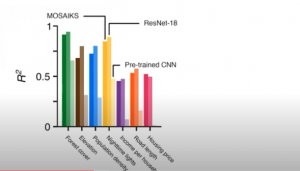 MOSAIKS models comparison with Resnet and pre-trained CNN models